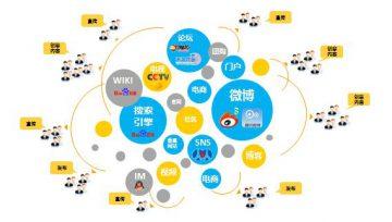 干货,网络推广公司总结几个免费的网络推广方式