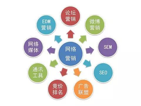 为什么说网络营销时代,全网营销推广是重点?