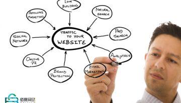 营销技巧 | 如何打造营销型网站让它为你支支招